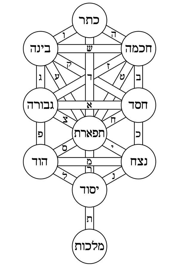 Kabbalah Tree
